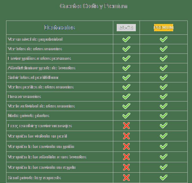 funcionalidades del plan premium de VictoriaMilan