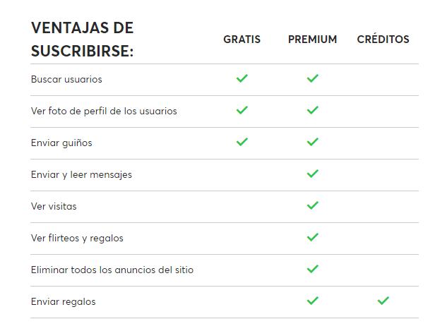 caracteristicas cuenta premium y gratis victoriamilan